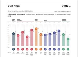 Vietnam down three places in Global Competitiveness Index