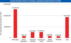Online business registration hits new record high