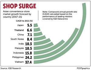 Vietnam leads Asia for growth in convenience store