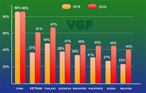 VN tops the world in growth of mobile payment users