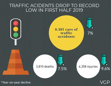 Traffic accidents drop to record low