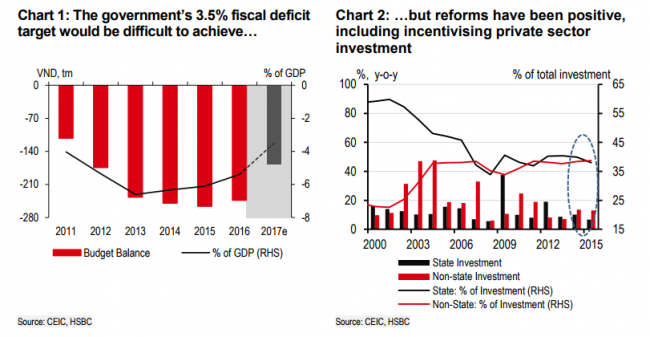 HSBC: Vietnam may miss 3 5% fiscal deficit for 2017 - News VietNamNet
