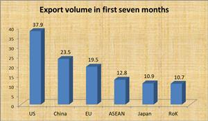 Vietnam's top importers in first seven months