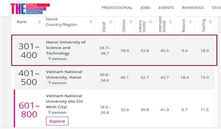 Hanoi university named in world top 400 in engineering and tech
