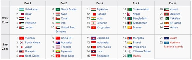 Vietnam U23 in No 1 seed group for AFC