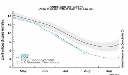 When will Arctic ice completely disappear?